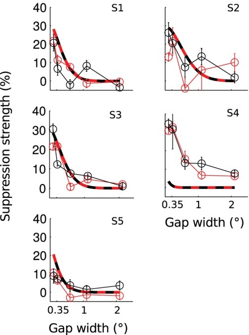 Surround suppression of perceived contrast as a function of the gap size.The different panels present data of different subjects. Connected data points mark the measured mean ± s.e.m. Smooth curves present the modeled suppression. Model parameters were fixed based on the area summation experiment for each subject separately. Red marks the inward surround condition and black the outward.