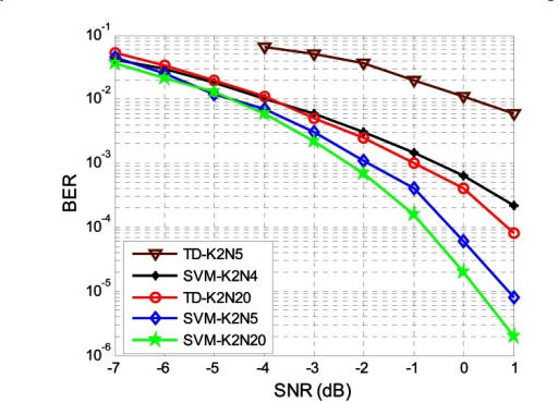 The BER performance of SVM detector with difference bit duration. We represent the threshold decision for bit duration N = 5 with ▼) and N = 20 with ○, respectively; the SVM for N = 4 with *, N = 5 with ◊ and N = 20 with ✩ , respectively.