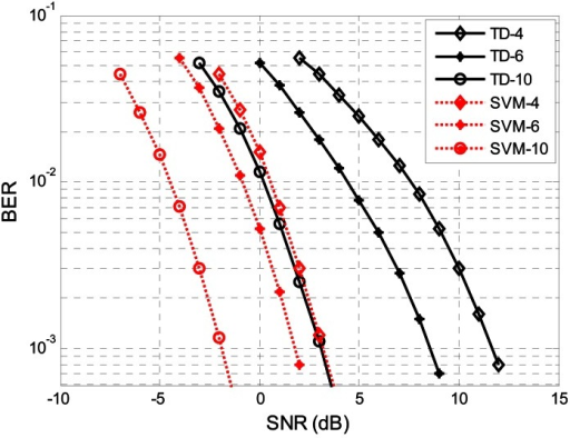 The BER performance comparison of the SVM with threshold decision by different sampling rate. We use dashed-dotted lines for the SVM BER, solid lines for the threshold decision BER. We represent the BER for fs = 4fc with ◊, fs = 6fc with *, and fs = 10fc with ○, respectively.
