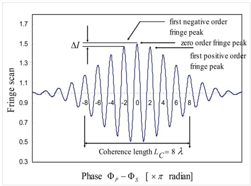 Delightful Output Of White Light Interferometer (IS In Equation 1 Or IR In Equation 2) Nice Ideas