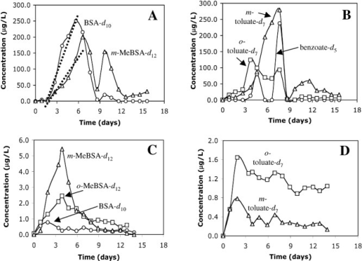 Formation of deuterated alkylbenzylsuccinic acids (A, C) and additional downstream metabolites (B, D) over time in push–pull tests carried out at the Ft. Lupton (A, B) and Hickam (C, D) sites as measured by LC‐MS‐MS (normalized to bromide concentrations). Regression analysis to determine rates of formation were carried out using initial time points only (e.g. dotted lines in A).