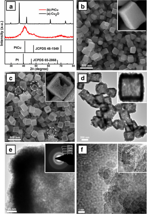 XRD patterns and SEM, TEM, and HRTEM images. XRD patterns of Cu2O and PtCu NCs (a). SEM image of the Cu2O template (b) and PtCu NCs (c). TEM (d) and HRTEM (e, f) images of the PtCu NCs. The insets of (b) and (c) are the SEM images of single Cu2O crystal and PtCu NC, respectively. The inset of (d) is the TEM image of a single PtCu NC. The insets of (e) and (f) are the SAED pattern and lattice fringes of PtCu NC, respectively.