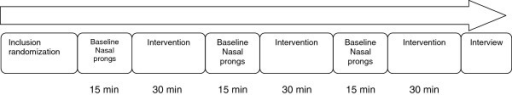 Flowchart. During the intervention patients were treated in a randomized order with either high-flow nasal cannula (HFNC), Venturi-mask (VM) or with none - invasive ventilation (NIV).