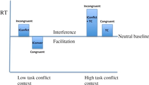 Figure showing the effect of modifying the level of task conflict in the Stroop task. In the low task conflict context RTs to incongruent trials and congruent trials are short revealing interference and facilitation effects due to Informational conflict (IConflict) and Informational Convergence (IConver), respectively. In the high task conflict context evidence for response facilitation disappears due to the overriding influence of task conflict (TC). However, from one context to another RTs to incongruent and congruent trials are affected in tandem whilst interference and facilitation effects are affected in opposing directions.