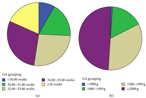 The distribution of infants with various gestational age and birth weights.