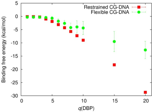 Binding free energy estimated by the umbrella sampling method for various charge values of DBP beads, q(DBP), in the CG-protein model with the restrained and flexible CG-DNA models.Stokes radius of the PBP bead, a(PBP), of 40 Å was used for this estimation.