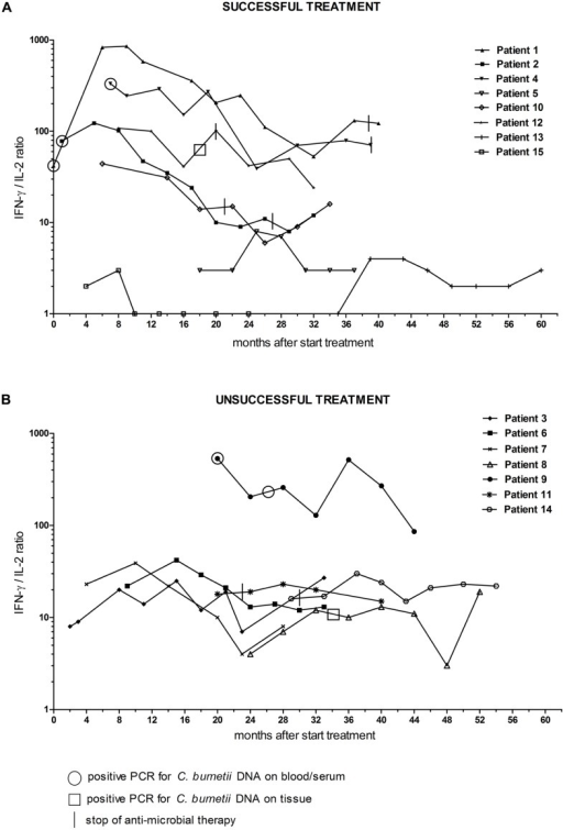 Interferon-γ/IL-2 ratio in C. burnetii-stimulated whole blood of chronic Q fever patients during the study follow-up period, separately shown for (A) patients with successful and (B) patients with unsuccessful treatment.t = 0 is start of antibiotic treatment. Treatment was considered successful when 18 months of antibiotic treatment (or 24 months when a prosthesis remained in situ) was completed, and clinically recovery was observed, and a positive PCR for C. burnetii DNA on blood became persistently negative, and anti-phase I IgG showed a fourfold decrease or more (related to the maximum titer), and imaging techniques showed disappearance of any (vascular or valvular) infection focus. Circles indicate a positive PCR on blood/serum, squares indicate positive PCR on tissue. Vertical lines indicate stop of antimicrobial treatment.