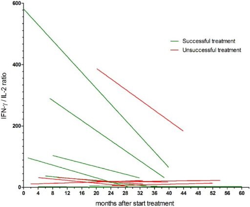 Non-linear regression to straight curves of the longitudinal IFN-γ/IL-2 ratios of chronic Q fever patients. Patients with successful treatment are shown in green, patients with unsuccessful treatment are shown in red. The median (±IQR) slope of the patients with successful treatment was -2.10 (-7.02 to -0.06), compared to -0.15 (-1.13 to 0.25) in patients with unsuccessful treatment (P = 0.19).