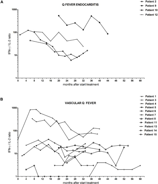 Follow-up IFN-γ/IL-2 ratio from chronic Q fever patients during the study follow-up period, separately shown for (A) patients with endocarditis and (B) patients with vascular (prosthesis) infection.t = 0 is start of antibiotic treatment.