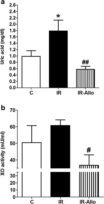 Effect of allopurinol (Allo) administration (20 mg.kg−1.day−1) in the last 4 weeks on serum levels of uric acid (a) and xanthine oxidase activity (b) in rats with high fructose high fat (for 12 weeks) -induced insulin resistance (IR). Data are presented as mean ± standard error of 8 animals in each group. *P < 0.05, compared with the corresponding control group values; #P < 0.05, ##P < 0.01, compared with the corresponding IR group values; by one way ANOVA and Newman Keuls' post hoc test.