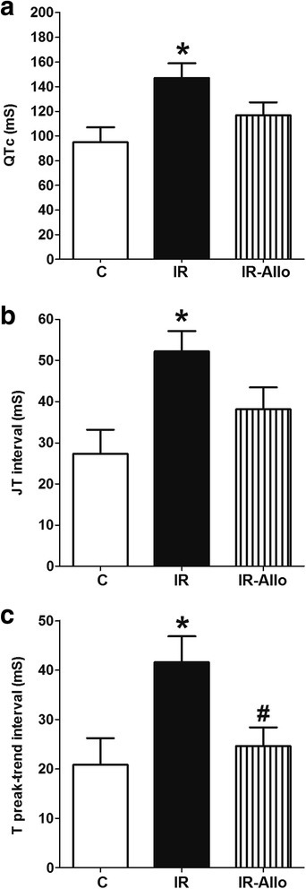 Effect of xanthine oxidase inhibition by daily oral administration of allopurinol (20 mg.kg−1, last 4 weeks) on the slope of electrocardiograph QT (a), JT (b) and T peak trend (c) intervals in rats with high fructose high fat (for 12 weeks) induced insulin resistance (IR). Data are presented as mean ± standard error of 8 animals in each group. *P < 0.05, compared with the corresponding control group values; #P < 0.05compared with the corresponding IR group values; by one way ANOVA and Newman Keuls' post hoc test.