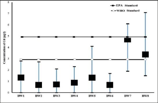 Comparison of mean and range of cadmium concentration in bottled water with standard of WHO and EPA