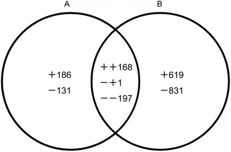"Venn diagram of transcripts (both identified and unknown) that were up- or down-regulated between seeds of 60 DAP vs 30 DAP (A) and 90 DAP vs 30 DAP (B). The ""+"" and ""−"" indicate up- and down-regulated transcripts, respectively. A total of 2133 transcripts were significantly (FDR < 0.05) expressed during developing seeds. 186: unique up-regulated transcripts in seeds of 60 DAP vs 30 DAP; 619: unique up-regulated transcripts in seeds of 90 DAP vs 30 DAP; 131: unique down-regulated transcripts in seeds of 60 DAP vs 30 DAP; 831: unique down-regulated transcripts in seeds of 90 DAP vs 30 DAP; 168: commonly up-regulated transcripts between seeds of 60 DAP vs 30 DAP and 90 DAP vs 30 DAP; 197: commonly down-regulated transcripts between seeds of 60 DAP vs 30 DAP and 90 DAP vs 30 DAP; 1: down-regulated in seeds of 60 DAP vs 30 DAP but up-regulated in seeds of 90 DAP vs 30 DAP."