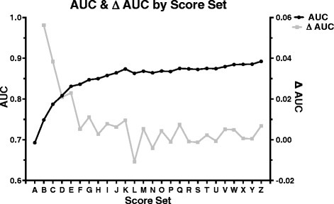 "Area under the curve values for each scoring set. Area under the curve (AUC) values are provided for each scoring method (in black) as well as the difference between the current and previous scoring method (Δ AUC, in gray). Score sets were iteratively assessed until two consecutive resulting AUC values were lower than the preceding AUC value. The resulting scoring method [""Q""] had an AUC of 0.88."