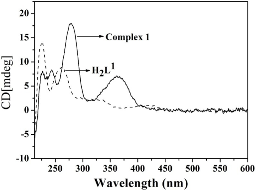 Circular dichroism spectra of the H2L1 and complex 1.