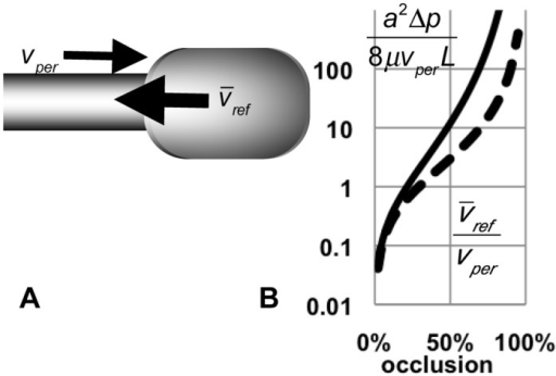 Estimates of reflux velocity and pressure.A. Partial occlusion moving distally pushes fluid proximally (reflux), and creates a pressure gradient across the stenosis. B. At the stenosis, average reflux velocity  is proportional to velocity of peristaltic wave vper, but increases rapidly with occlusion (dashed curve). Pressure gradient across the stenosis is proportional to fluid viscosity μ and strongly depends on occlusion O: , where a is the relaxed lumen radius (solid curve).