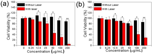 The black bars: Dark cytotoxicity of (a) Hela and (b) HepG2 cells treated by different concentrations of MSIOs for 24 h without laser irradiation, respectively.. The red bars: Photothermal induced cytotoxicity of (a) Hela and (b) HepG2 cells treated by different concentrations of MSIOs with the 808 nm laser irradiation (1 W/cm2, 10 min), respectively. *P < 0.05; **P < 0.01.