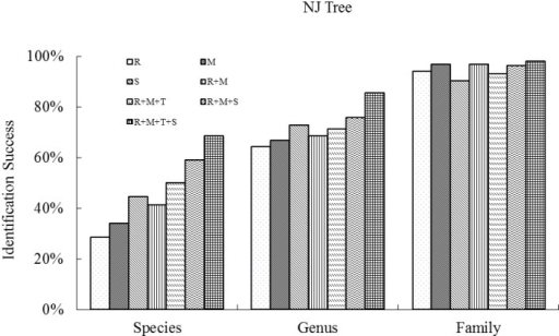 Species resolution success at the family, genus and species levels for single regions and combinations, based on Neighbor-Joining Tree analysis of all the species (samples ≥ 2), collected from the four plots (BB, JJYL, GGYL and LSL) of Xishuangbanna Nature Reserve in southwest China.(R, M, T, S represent rbcL, matK, trnH–psbA and ITS respectively.)