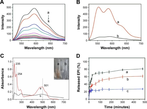 Drug loading and controlled release.Notes: (A) Real time monitoring fluorescence spectra of the released free EPI in the supernatants after a sequentially increased volumes of 100 μg/mL PSSG (from a to k, 10, 30, 50, 70, 90, 110, 130, 150, 160, 170 and 180 μL, respectively), was added into 2 mL of 20 μg/mL EPI and incubated for 2 hours. Fluorescence spectra (B), and UV-Vis absorption spectra (C) of PSSG-EPI (20 μg/mL) after incubating in ethanol (a) and water (b) for 2 hours. Inserted graph in (C) shows the different colors of supernatants of PSSG-EPI released in ethanol (a) and water (b). (D) The relative released proportion of EPI from PSSG-EPI in different buffer solutions at pH 2.0 (a), pH 4.6 (b) and pH 7.4 (c). All data were normalized to the fluorescence intensity of EPI released from PSSG in ethanol under the same concentration.Abbreviations: PSSG, PSS-decorated nanographene; PSS, poly(sodium 4-styrenesulfonate); EPI, epirubicin.
