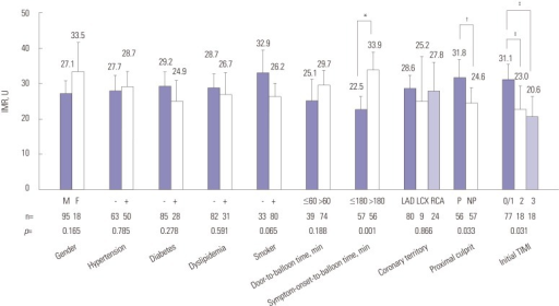 Comparison of IMR according to clinical and angiographic factors. *The IMR of patients with symptom-onset-to-balloon time of >180 minutes was significantly higher than the IMR of those with a symptom-onset-to-balloon ≤180 minutes, †The IMR was significantly higher in proximal lesion than in non-proximal lesion, ‡The IMR was significantly higher in initial TIMI 0/1 group, as compared initial TIMI 2/3. IMR, index of microcirculatory resistance; LAD, left anterior descending artery; LCX, left circumflex artery; RCA, right coronary artery; P, proximal location of culprit artery; NP, non-proximal location of culprit artery; TIMI, thrombolysis in myocardial infarction.