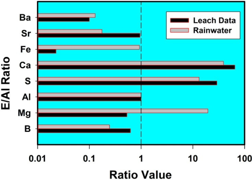 The chemical concentrations of 8 elements, normalized to aluminum, measured in post-aerosol-spraying San Diego rainwater for comparison with similar average element ratios in the leachate of coal fly ash from Figure 1. This figure shows that post-spraying rainwater leached the same elements, in similar proportions, to the elements leached from coal fly ash in laboratory investigations [10]. This is strong evidence that the substance emplaced into the troposphere is coal fly ash. At a 99% confidence interval, the two sets of data have the same mean (T-test) and the same variance (F-test).