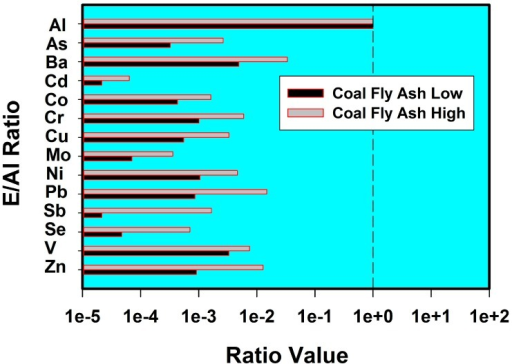 This figure is a plot of the normalized high and low value for each of the 14 respective elements from un-leached coal fly ash [10]. It provides an indication of the range of variation in un-leached coal fly ash material from different sources. This natural variation in coal fly ash elemental compositions may help to explain the variations observed in Figure 3 and Figure 4.