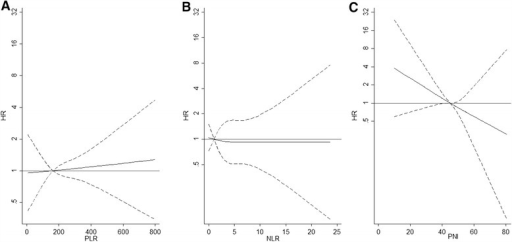 The relationship between the inflammatory-based prognostic scores considered as continuous (PLR (B), NLR (A) and PNI (C)), and the hazard ratio of death (HR). The HRs were computed in Cox regression models with cubic spline term for each prognostic score adjusted for gender, age at diagnosis, intravenous drug use, AIDS defining event, CD4 cell count, cART therapy prescription and HIV-RNA undetectable. The reference value for each spline term is 3 for NLR, 150 for PLR and 45 for PNI.