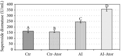Enzymatic activity of SOD in rats with induced HF treated with atorvastatin (n = 12). Crt versus Ctr.Ator ND; Ctr versus AI P < 0.001; Ctr versus AI-Ator P < 0.001; Ctr-Ator versus AI P < 0.001; Ctr-Ator versus AI-Ator P < 0.001; AI versus AI-Ator P < 0.001.