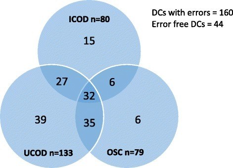 Venn diagram showing distribution of errors in different parts of death certificates