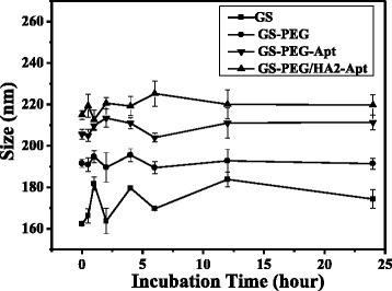 Hydrodynamic size changes of the GS coated with PEG, aptamer, and HA2 peptide incubated in PBS plus 10 % FBS at 37 °C for 24 h