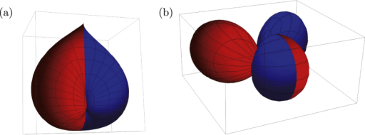 Topological insulator nanoparticle as an 'artificial atom'. The antiperiodic version of the low-lying (a) s-type, and (b) p-type orbitals are shown. To highlight their characters, the orbitals are painted in red (in blue) when the real part of the wave function is positive (negative).
