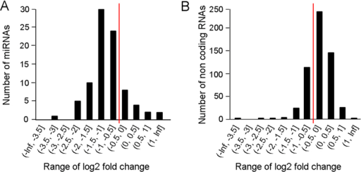 Expression changes due to Dicer-1 depletion in Blattella germanica expressed as ranges of fold change in log2 scale.(A) For conserved miRNAs. (B) For non-coding RNAs from regions of B. germanica genome that not contain miRNAs, used as negative control. The expression was computed as the number of reads per million reads of each feature in each library. The red line indicates the log2 fold change = 0.