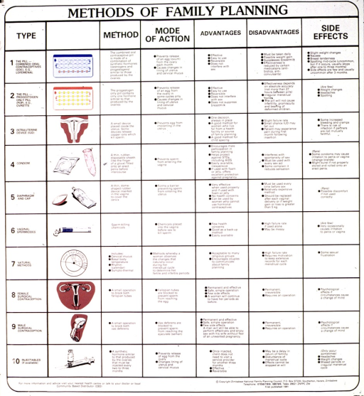 <p>White poster with black lettering.  Title at top of poster.  Poster is a chart featuring the names and color illustrations of several contraceptive methods.  Also explains how the method works, its advantages, disadvantages, and possible side effects.  Publisher information at bottom of poster.</p>