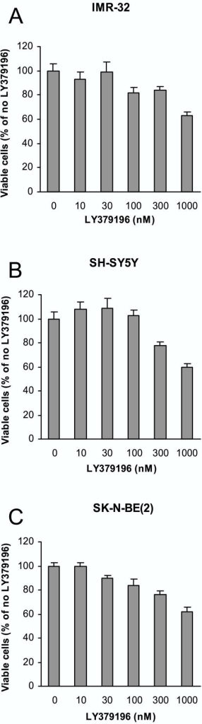 Suppression of neuroblastoma cell growth by LY379196. Neuroblastoma IMR-32 (A), SH-SY5Y (B), and SK-N-BE(2) (C) cells were grown for four (A and B) or three (C) days in regular growth medium supplemented with increasing concentrations of LY379196. Thereafter the number of viable cells was determined with an MTT assay. Data are expressed as percent of values obtained in the absence of LY379196 and are mean ± SEM (n = 9–18 from 3–6 separate experiments).