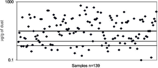 Dot plot illustrating the individual concentrations of the major house dust mite allergen Der p1 measured as µg per g of settled house dust collected from carpets in 139 randomly selected houses in the West of Scotland.