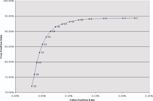 ROC curve illustrating the effect of different quality threshold values on the true positive and false positive rates. The GSEQ quality score threshold was set to 3.0, and our quality filter was applied using different threshold values shown on the line graph.