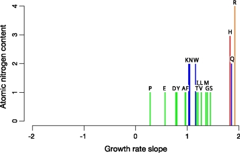 Growth rate slope for amino acids under nitrogen limitation. The positive growth rate slope found for every amino acid implies that, under nitrogen limitation, each amino acid's intracellular concentration increases with faster cellular growth rate (i.e., with partial relief of the nitrogen limitation). Amino acids are abbreviated by standard single-letter code.