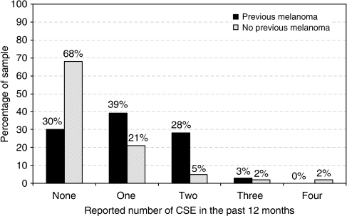 Reported frequency of CSEs in the past 12 months, presented separately for those previously affected or unaffected by melanoma.
