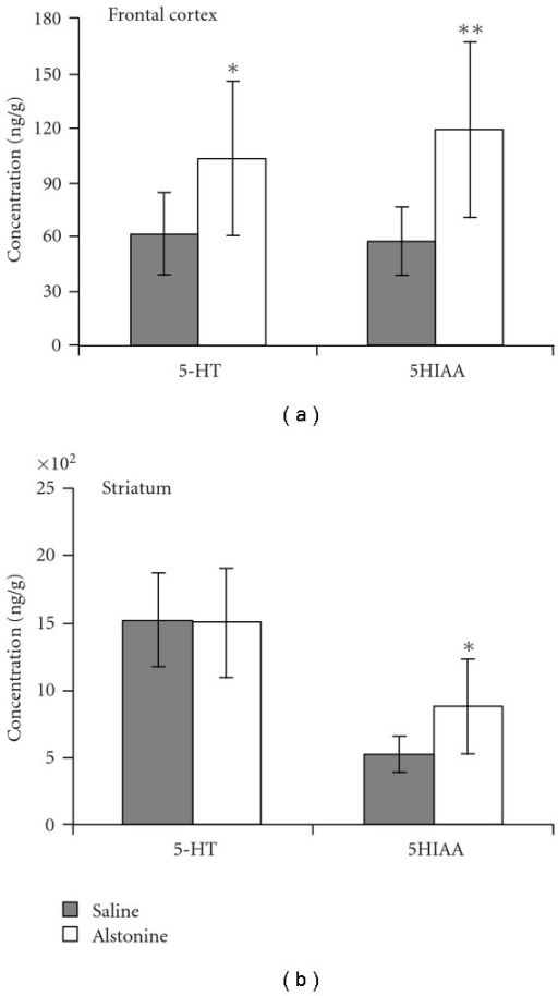 Serotonin (5-HT) and its metabolite (5HIAA) in mouse frontal cortex (a) and in striatum (b) Mean ± SD. *P < .05, **P < .01 when compared with saline, Independent t-test.