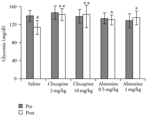 Effects of alstonine and clozapine on glucose levels. Mean ± SD #P < .01 compared with pre-drug, Paired t-test. *P < .05, **P < .01 compared with saline post-drug, ANOVA/Duncan.