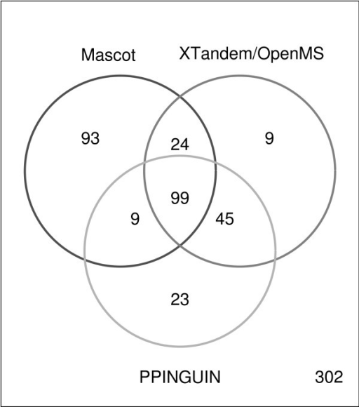 Venn Diagram. Venn diagram visualizing the number of significantly identified protein accessions using the three different approaches: Mascot, XTandem/OpenMS and PPINGUIN. We refer to protein accessions identified in all three experimental replications of the diabetes dataset (see Methods).