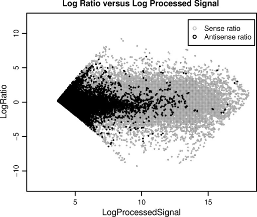 Log ratio of sense and antisense features vs. the log of their red and green processed signals. The gray color represents the sense features and the black color represents the antisense features, showing the low log ratio signal for antisense probes