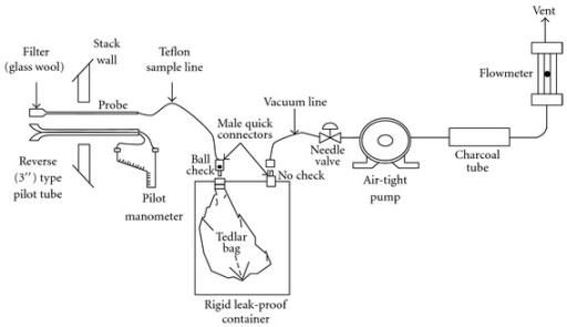 fig1 development of methane and nitrous oxide emission