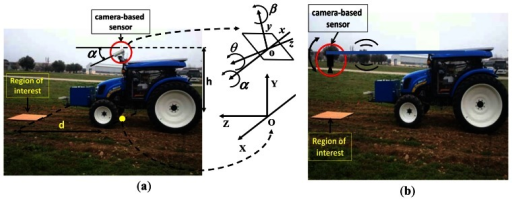 Camera-based sensor arrangement with a ROI in front of the tractor: (a) near the mass center of the tractor with referential coordinate systems; (b) Zenithal position.