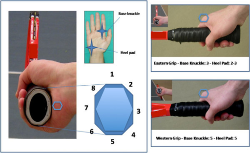 On the left side are represented the 8 facets of the butt cap and the reference points (base knuckle of the index finger and heel pad) on the hand to identify the different grips. On the right side the Eastern and Western Grips are illustrated: note that the hand of the players is in the same position while the inclination of the racket changes. Other grips are described in the text. The blue hexagons are positioned in critical areas (base knuckle and heel pad).