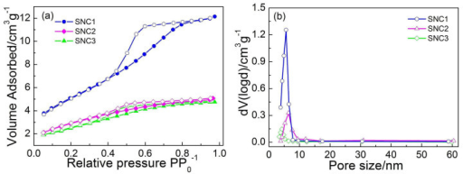 (a) N2 isotherm adsorption-desorption curves and (b) the pore-size distribution of SNC1, SNC2 and SNC3.