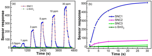 (a) Response and recovery characteristics of SNC1 and c-SnO2 sensors at different concentration of H2S at 160°C. (b) The sensor responses of SnO2 nanocrystals at different concentration of H2S at 160°C.