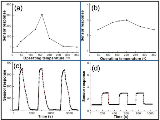 (a) the response of SNC1 sensor to 5 ppm H2S at different working temperature; (b) the response of SNC1 sensor to 100 ppm CH4 at different working temperature; (c and d) the repeat of SNC1 sensor to detect H2S and CH4 at 160°C, respectively.