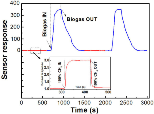 A repeatedly alternate experiment to detect the composite gases between biogas (5 ppm of H2S gas and 95 ppm of CH4) and CH4 at 160°C.