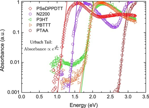 Normalized absorbance of spincoated polymer thin films measured by Photothermal Deflection Spectroscopy. Solid lines show fits to the exponential sub-bandgap regions using Eu equal to the extracted T0 values from the 2D FET model.